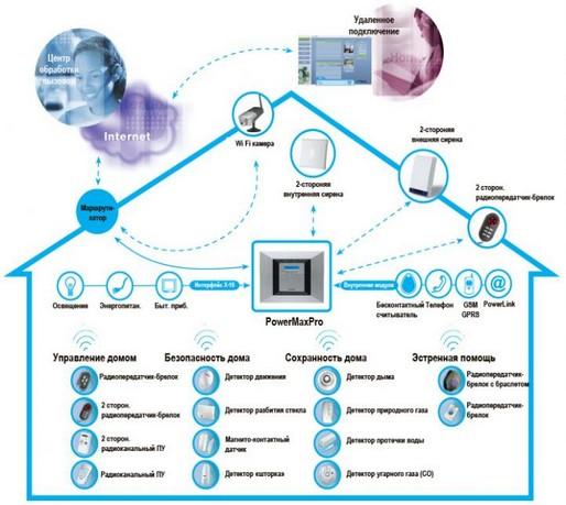 Systeme complet d alarmes sans fil 6 detecteurs par vateo for Alarme maison freebox